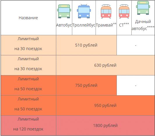 тариф лимитный проездной на месяц транспортная карта волна волгоград